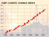 IGBP Climate Change Index