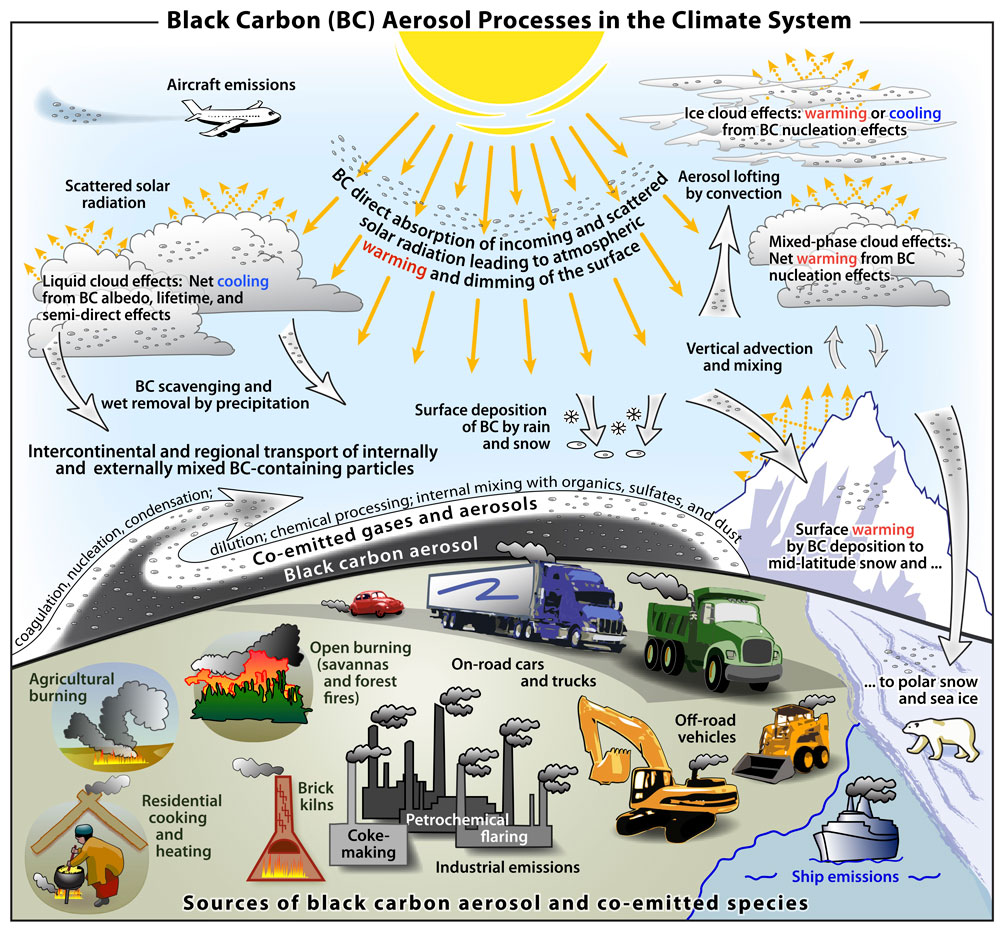 Black carbon larger cause of climate change than previously ...