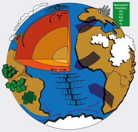 reflections on earth-system science - igbp diagram of respiratory system nose